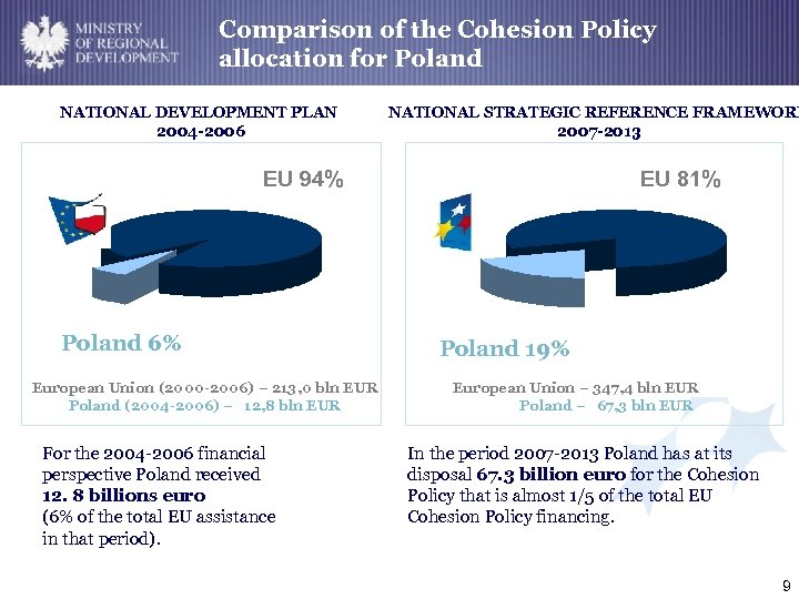 MINISTRY Comparison of the Cohesion OF REGIONAL DEVELOPMENTallocation for Poland NATIONAL DEVELOPMENT PLAN 2004