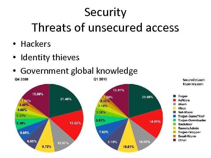 Security Threats of unsecured access • Hackers • Identity thieves • Government global knowledge