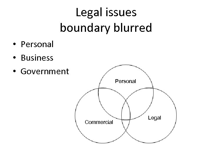 Legal issues boundary blurred • Personal • Business • Government Personal Commercial Legal