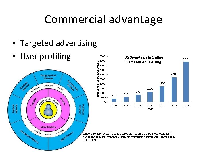 Commercial advantage Spending in Millions of Dollars • Targeted advertising • User profiling 5000