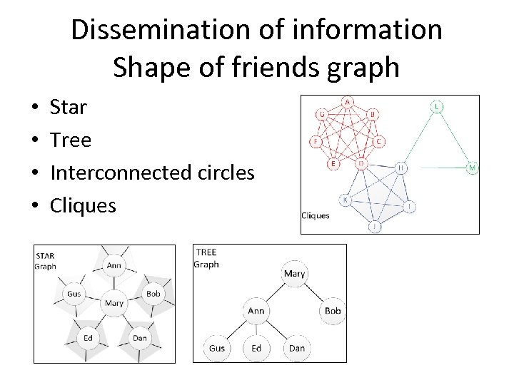 Dissemination of information Shape of friends graph • • Star Tree Interconnected circles Cliques