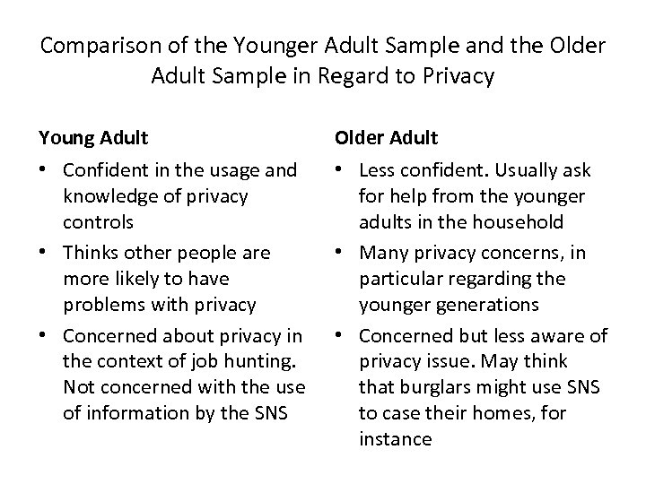 Comparison of the Younger Adult Sample and the Older Adult Sample in Regard to