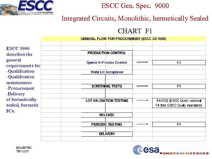 ESCC Gen. Spec. 9000 Integrated Circuits, Monolithic, hermetically Sealed CHART F 1 ESCC 9000