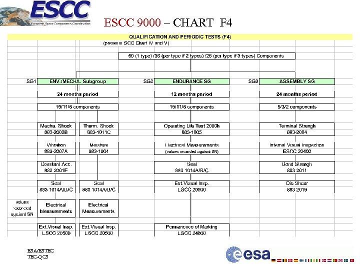 ESCC 9000 – CHART F 4 ESA/ESTEC TEC-QCS