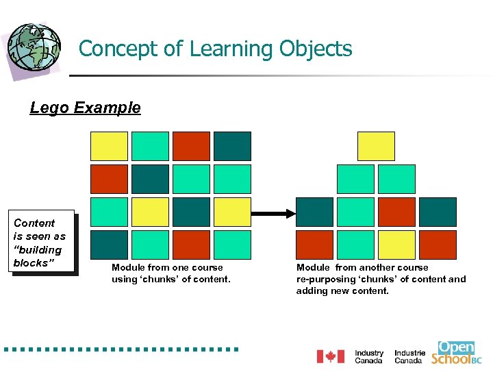 "Concept of Learning Objects Lego Example Content is seen as ""building blocks"" Module from"