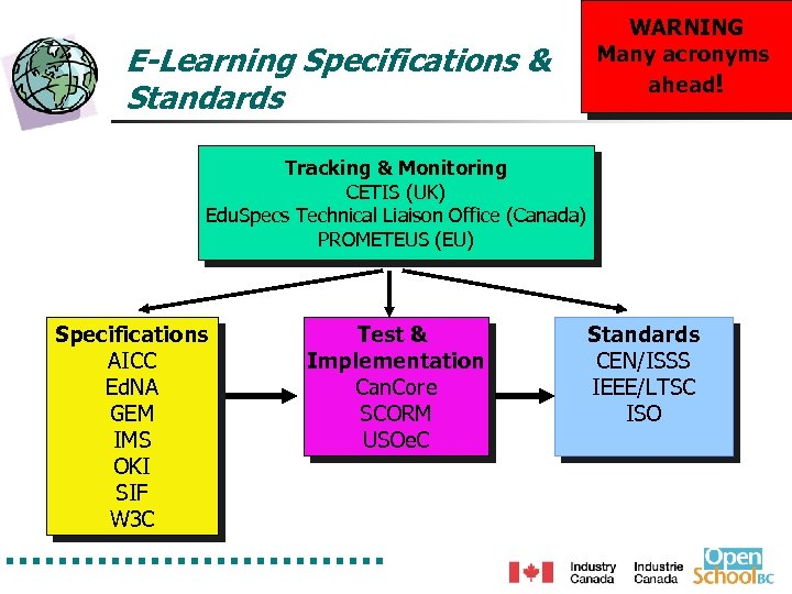 E-Learning Specifications & Standards WARNING Many acronyms ahead! Tracking & Monitoring CETIS (UK) Edu.