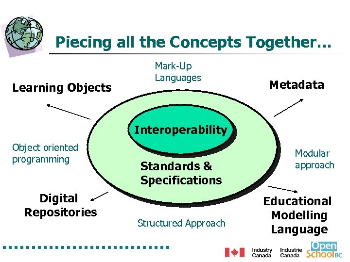 Piecing all the Concepts Together… Learning Objects Mark-Up Languages Metadata Interoperability Object oriented programming
