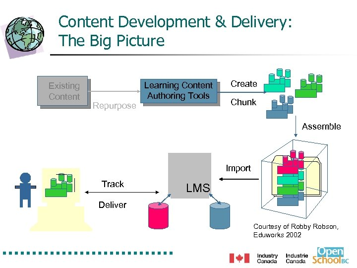 Content Development & Delivery: The Big Picture Existing Content Repurpose Learning Content Authoring Tools
