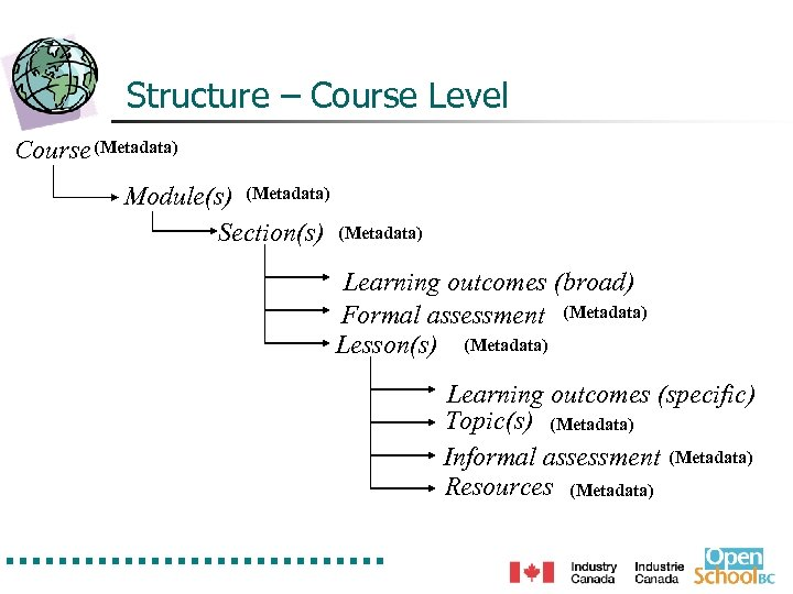 Structure – Course Level Course (Metadata) Module(s) (Metadata) Section(s) (Metadata) Learning outcomes (broad) Formal