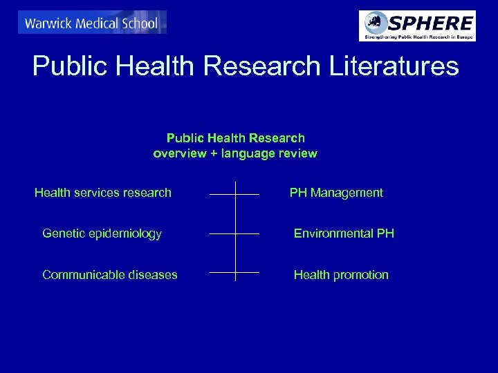 Public Health Research Literatures Public Health Research overview + language review Health services research