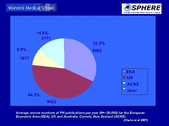 14. 6% 3111 32. 3% 8. 8% 6862 1877 EEA US ACNZ other 44.