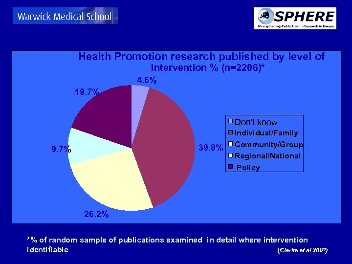 Health Promotion research published by level of Intervention % (n=2206)* 4. 6% 19. 7%