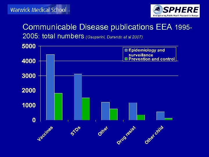 Communicable Disease publications EEA 19952005: total numbers (Gasparini, Durando et al 2007)