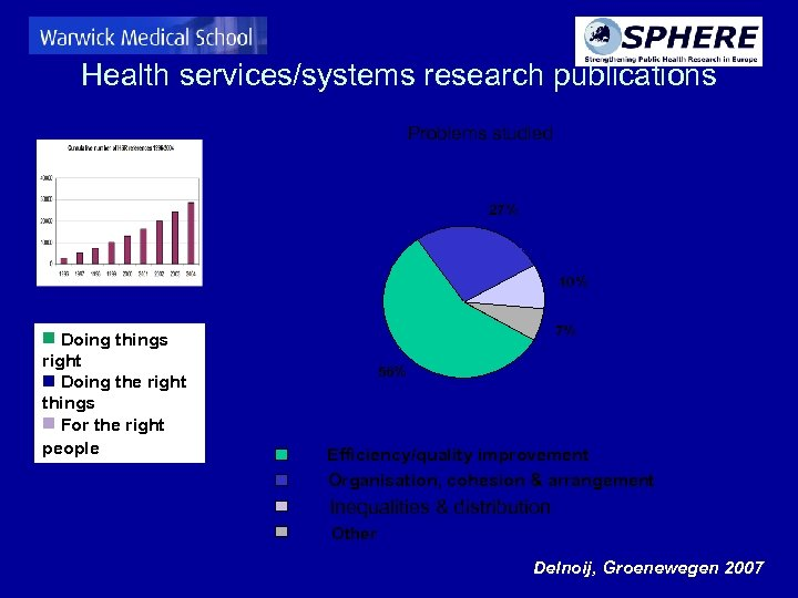 Health services/systems research publications Problems studied 27% 10% Doing things right Doing the right