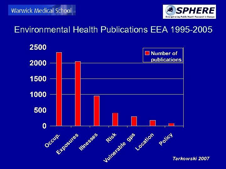 Environmental Health Publications EEA 1995 -2005 Tarkowski 2007