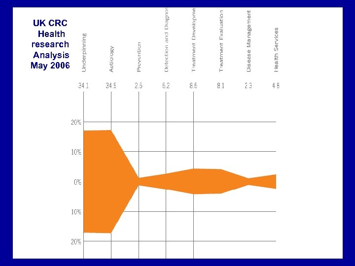 UK CRC Health research Analysis May 2006
