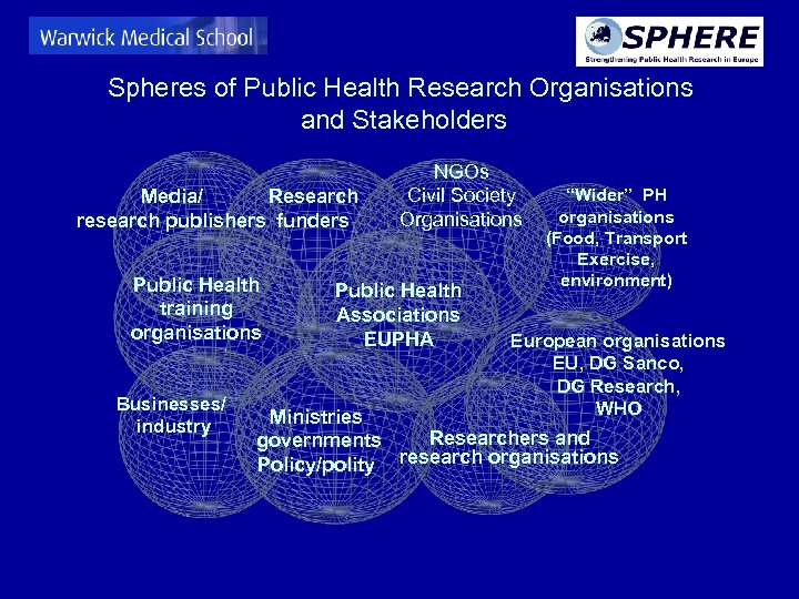 Spheres of Public Health Research Organisations and Stakeholders Media/ Research research publishers funders Public