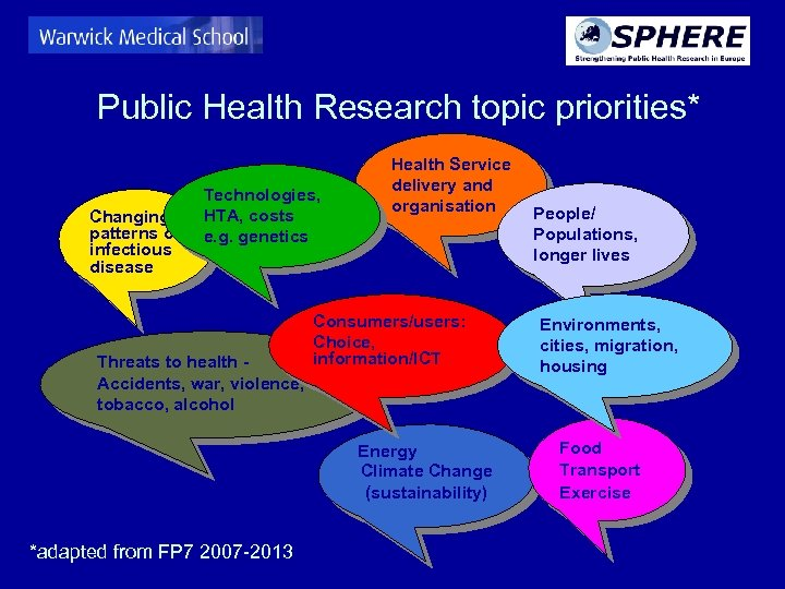 Public Health Research topic priorities* Changing patterns of infectious disease Technologies, HTA, costs e.