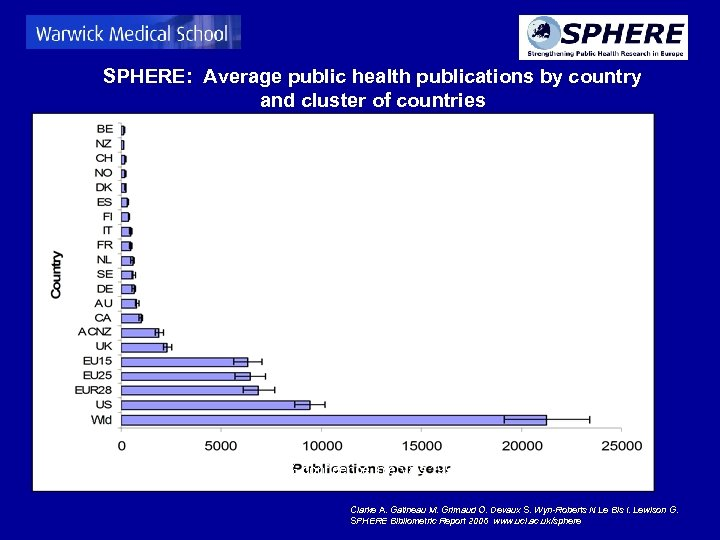 SPHERE: Average public health publications by country and cluster of countries (with 95% confidence