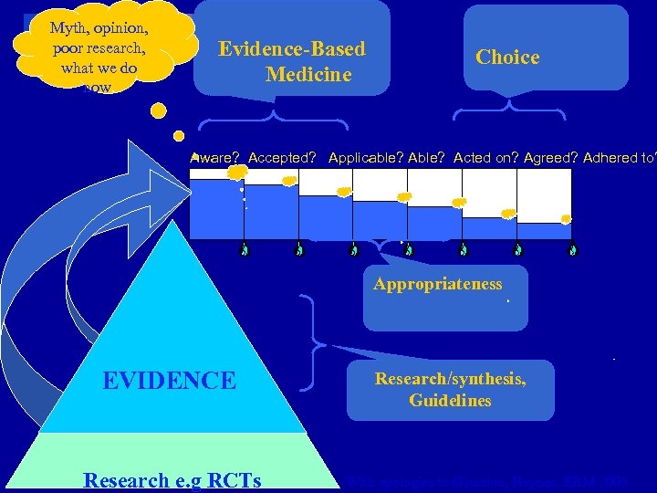 Myth, opinion, poor research, what we do now. Evidence-Based Medicine Choice Aware? Accepted? Applicable?