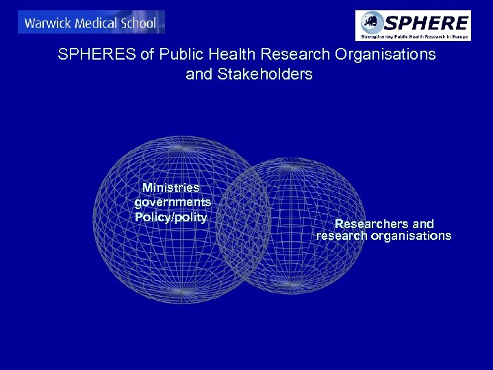 SPHERES of Public Health Research Organisations and Stakeholders Ministries governments Policy/polity Researchers and research