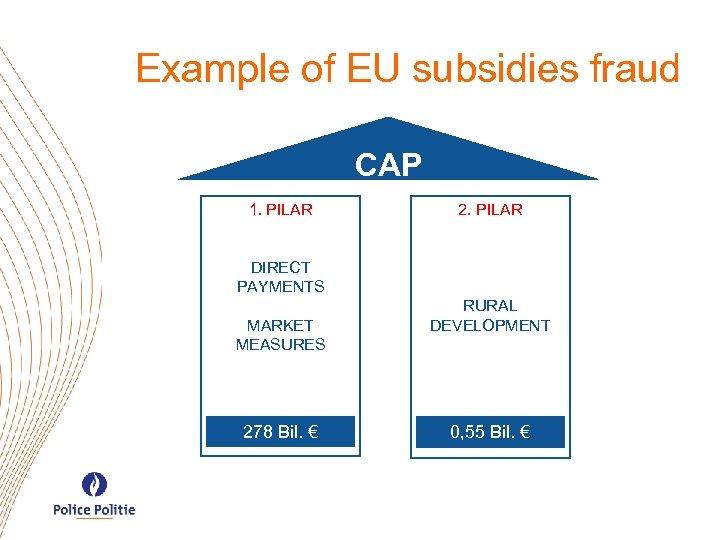 Example of EU subsidies fraud CAP 1. PILAR 2. PILAR DIRECT PAYMENTS MARKET MEASURES