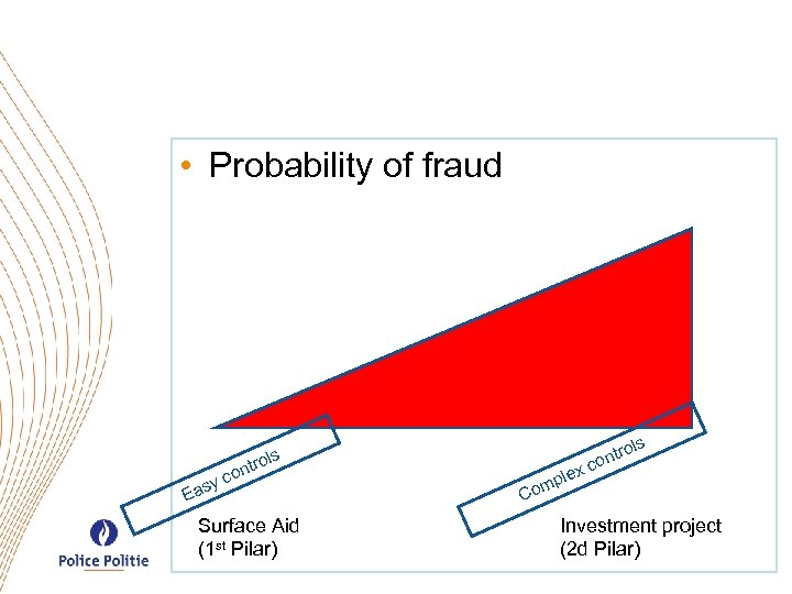 • Probability of fraud c asy s s trol on E Surface Aid