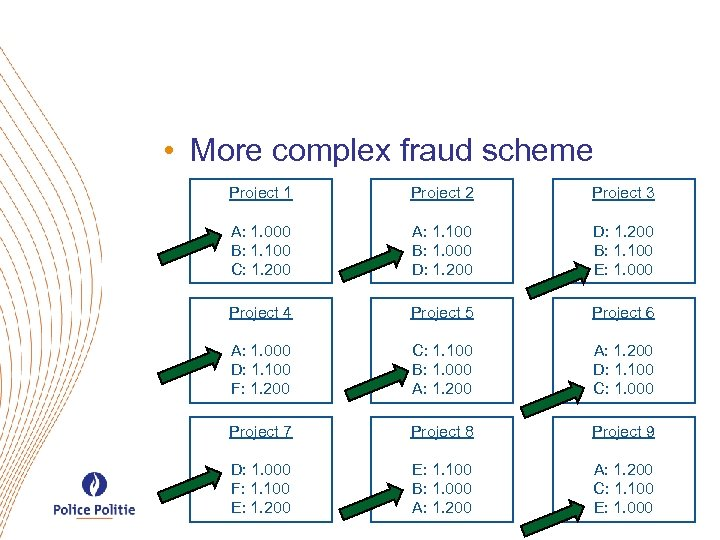 • More complex fraud scheme Project 1 Project 2 Project 3 A: 1.