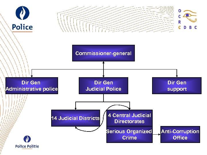 Commissioner-general Dir Gen Administrative police Dir Gen Judicial Police 14 Judicial Districts Dir Gen