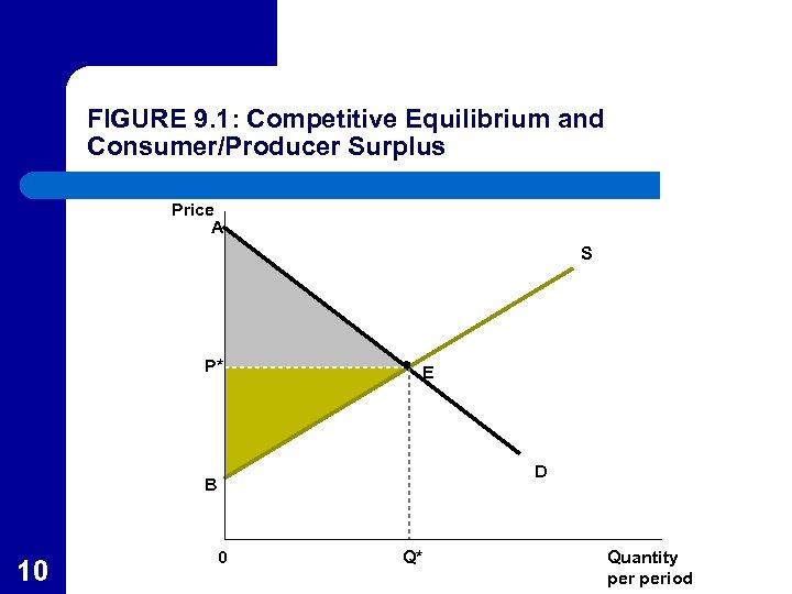 FIGURE 9. 1: Competitive Equilibrium and Consumer/Producer Surplus Price A S P* E D