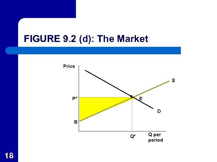 FIGURE 9. 2 (d): The Market Price S P* E D B Q* 18