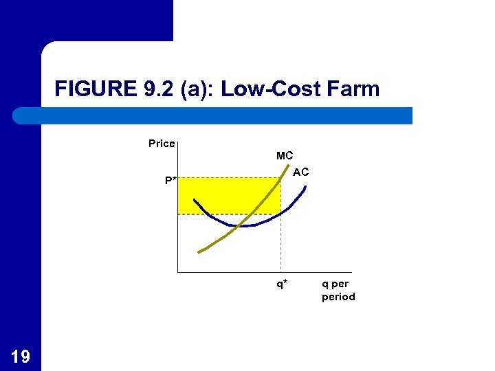 FIGURE 9. 2 (a): Low-Cost Farm Price P* MC AC q* 19 q period