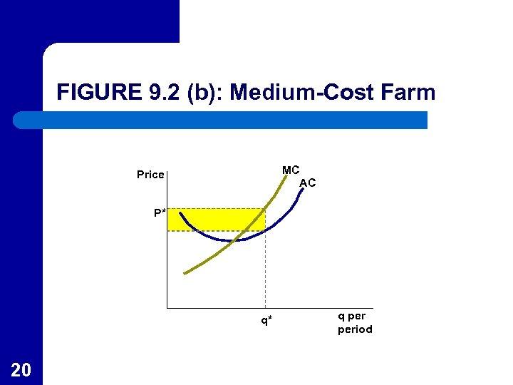 FIGURE 9. 2 (b): Medium-Cost Farm MC AC Price P* q* 20 q period
