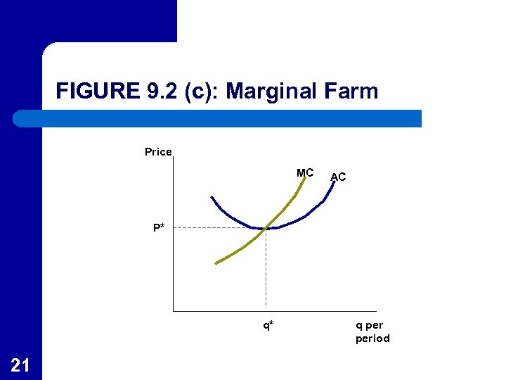 FIGURE 9. 2 (c): Marginal Farm Price MC AC P* q* 21 q period