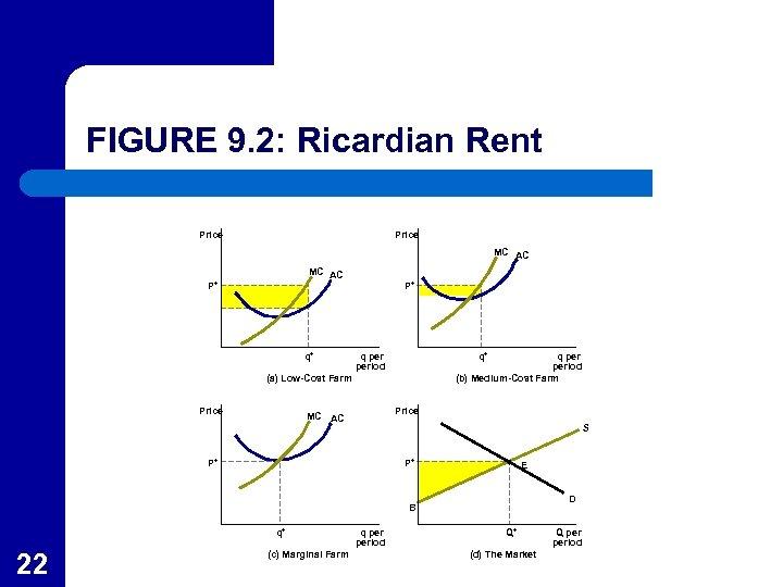 FIGURE 9. 2: Ricardian Rent Price MC AC P* q* P* q period q*