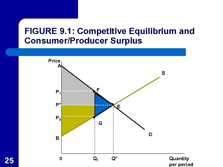 FIGURE 9. 1: Competitive Equilibrium and Consumer/Producer Surplus Price A S P 1 F