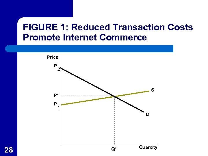 FIGURE 1: Reduced Transaction Costs Promote Internet Commerce Price P 2 S P* P