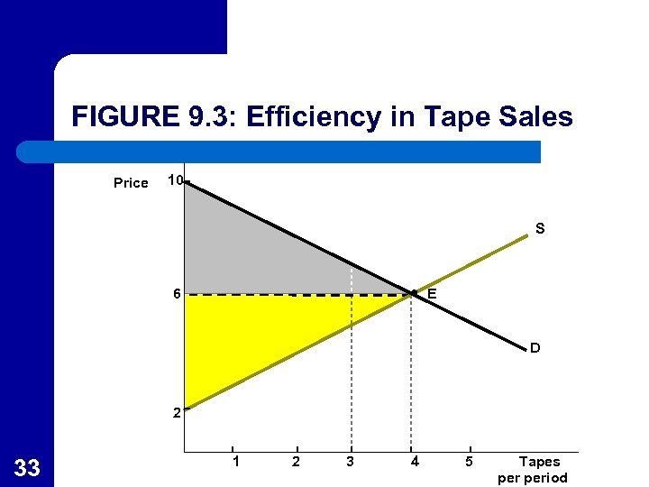FIGURE 9. 3: Efficiency in Tape Sales Price 10 S 6 E D 2