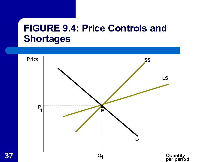 FIGURE 9. 4: Price Controls and Shortages Price SS LS P 1 E D
