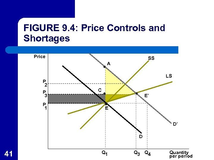 FIGURE 9. 4: Price Controls and Shortages Price SS A LS P 2 P