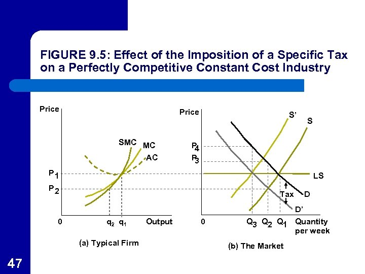 FIGURE 9. 5: Effect of the Imposition of a Specific Tax on a Perfectly