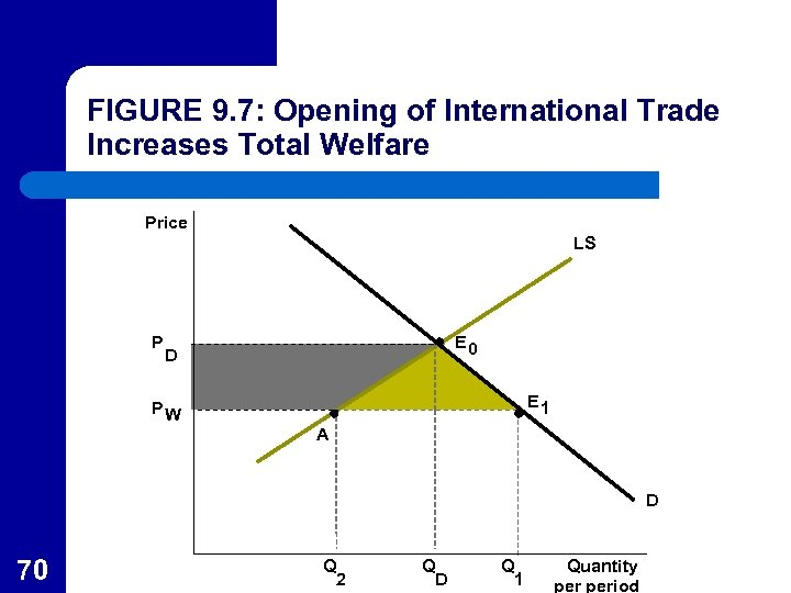 FIGURE 9. 7: Opening of International Trade Increases Total Welfare Price LS P E