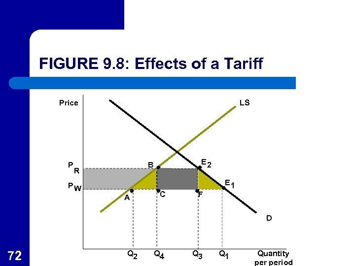 FIGURE 9. 8: Effects of a Tariff Price P LS E 2 B R