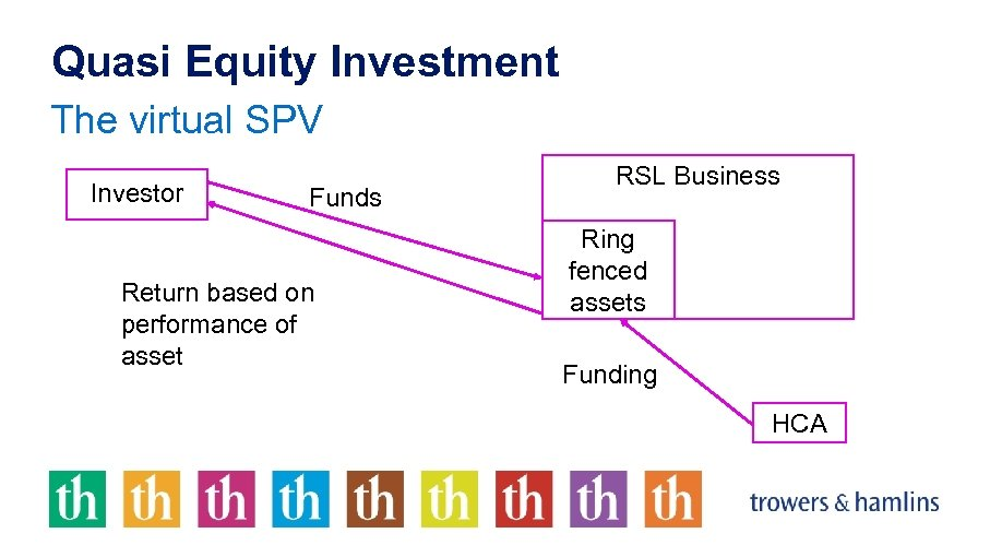 Quasi Equity Investment The virtual SPV Investor Funds Return based on performance of asset