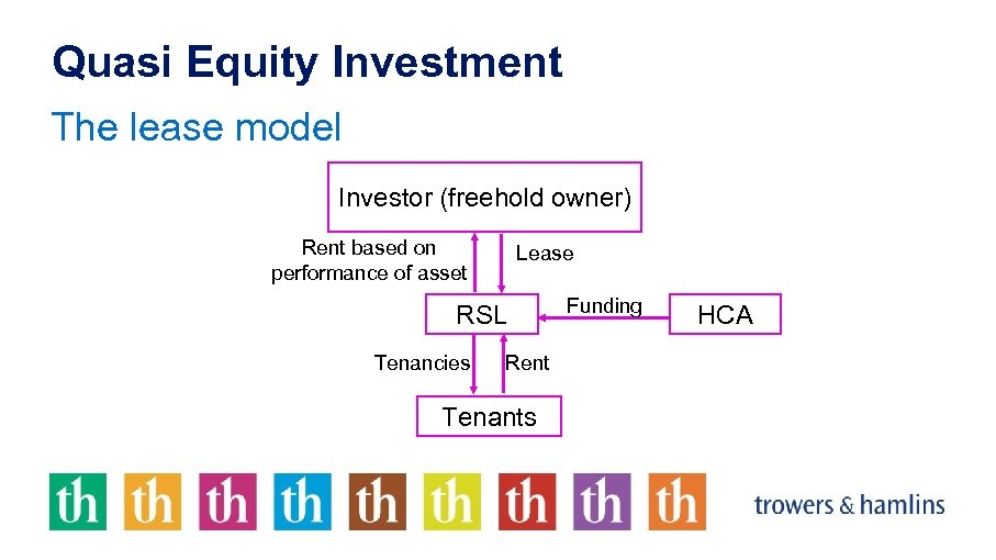 Quasi Equity Investment The lease model Investor (freehold owner) Rent based on performance of