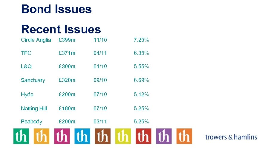 Bond Issues Recent Issues Circle Anglia £ 399 m 11/10 7. 25% TFC £