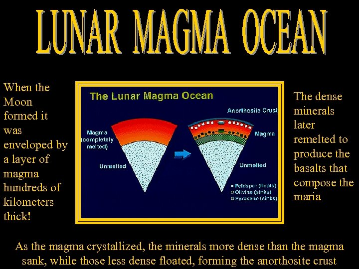 When the Moon formed it was enveloped by a layer of magma hundreds of