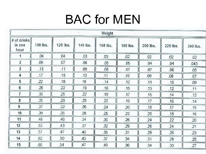BAC for MEN