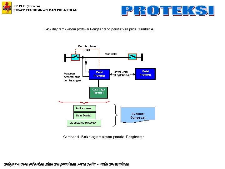 PT PLN (Persero) PUSAT PENDIDIKAN DAN PELATIHAN Blok diagram Sistem proteksi Penghantar diperlihatkan pada
