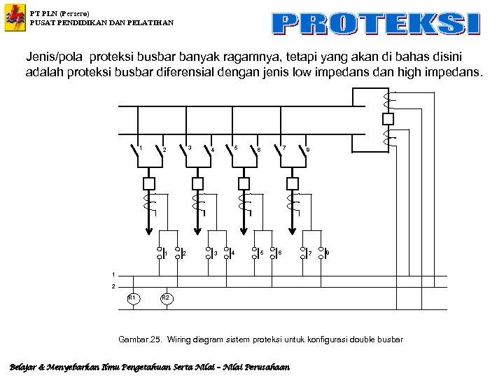 PT PLN (Persero) PUSAT PENDIDIKAN DAN PELATIHAN Jenis/pola proteksi busbar banyak ragamnya, tetapi yang